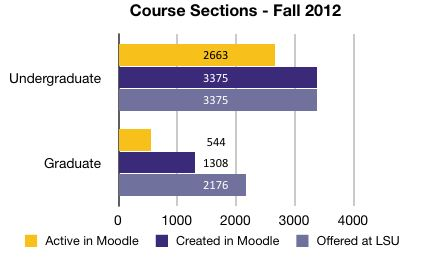 Usage Statistics for Fall 2012