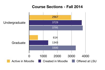 Usage Statistics for Fall 2014